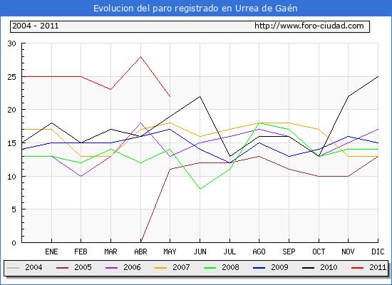 Evolucion  de los datos de parados para el Municipio de URREA DE GAEN hasta MAYO del 2011.
