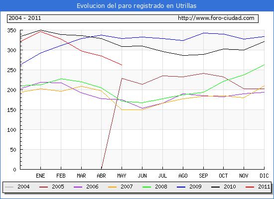 Evolucion  de los datos de parados para el Municipio de Utrillas hasta Mayo del 2011.