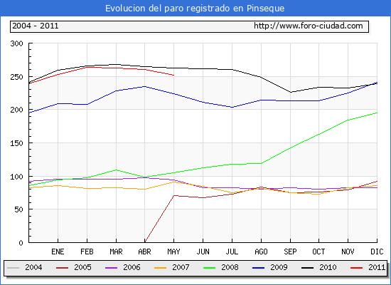 Evolucion  de los datos de parados para el Municipio de PINSEQUE hasta MAYO del 2011.