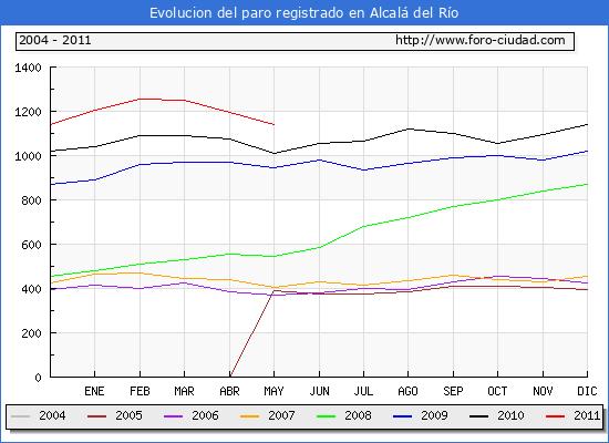 Evolucion  de los datos de parados para el Municipio de ALCALA DEL RIO hasta MAYO del 2011.