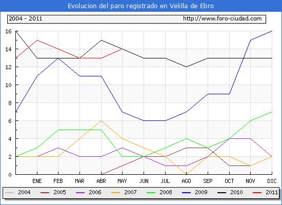 Evolucion  de los datos de parados para el Municipio de VELILLA DE EBRO hasta MAYO del 2011.