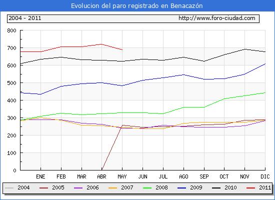 Evolucion  de los datos de parados para el Municipio de BENACAZON hasta MAYO del 2011.