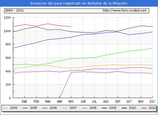 Evolucion  de los datos de parados para el Municipio de BOLLULLOS DE LA MITACION hasta MAYO del 2011.
