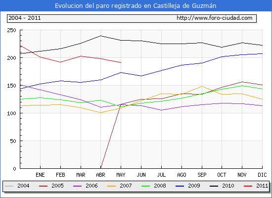 Evolucion  de los datos de parados para el Municipio de CASTILLEJA DE GUZMAN hasta MAYO del 2011.