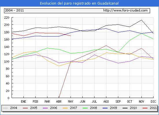 Evolucion  de los datos de parados para el Municipio de Guadalcanal hasta Mayo del 2011.