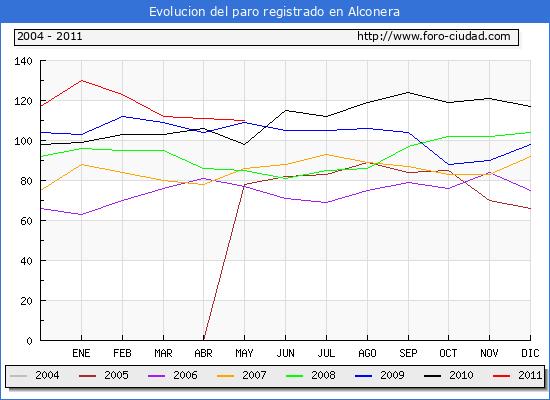 Evolucion  de los datos de parados para el Municipio de ALCONERA hasta MAYO del 2011.