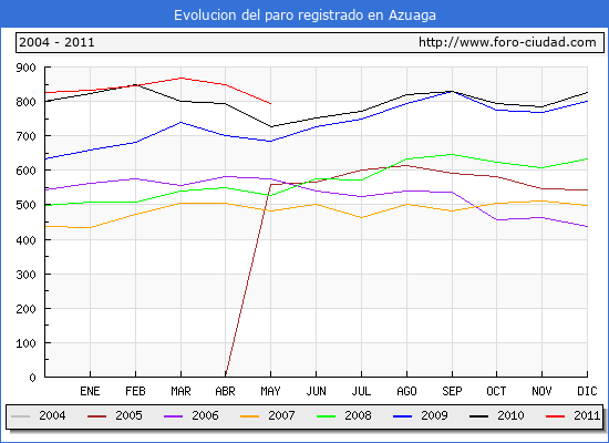 Evolucion  de los datos de parados para el Municipio de Azuaga hasta Mayo del 2011.