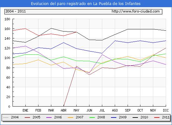 Evolucion  de los datos de parados para el Municipio de LA PUEBLA DE LOS INFANTES hasta MAYO del 2011.