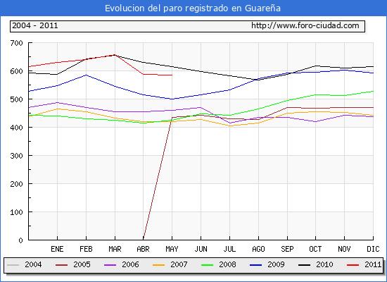 Evolucion de los datos de parados para el Municipio de Guareña hasta Mayo del 2011.