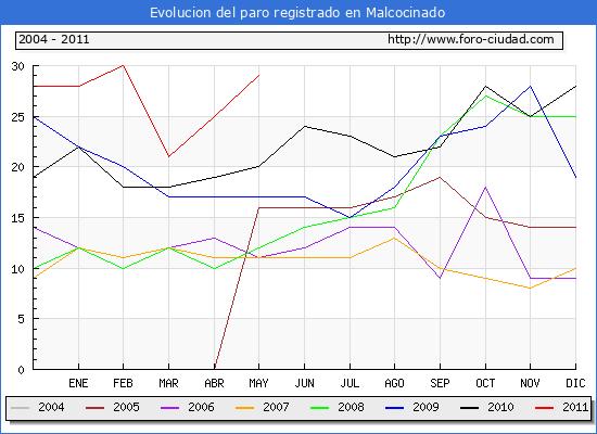 Evolucion  de los datos de parados para el Municipio de MALCOCINADO hasta MAYO del 2011.