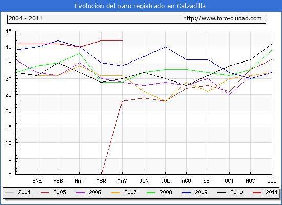 Evolucion  de los datos de parados para el Municipio de CALZADILLA hasta MAYO del 2011.
