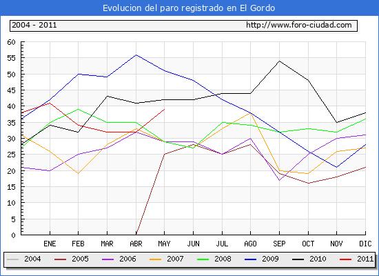 Evolucion  de los datos de parados para el Municipio de EL GORDO hasta MAYO del 2011.