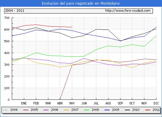 Evolucion  de los datos de parados para el Municipio de MONTELLANO hasta MAYO del 2011.