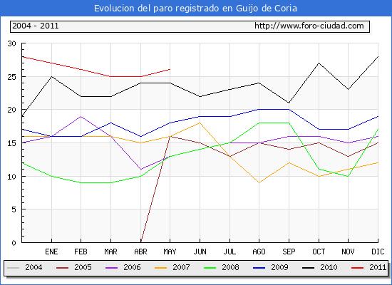 Evolucion  de los datos de parados para el Municipio de GUIJO DE CORIA hasta MAYO del 2011.