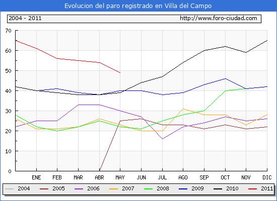 Evolucion  de los datos de parados para el Municipio de VILLA DEL CAMPO hasta MAYO del 2011.