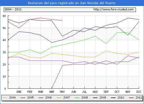 Evolucion  de los datos de parados para el Municipio de SAN NICOLAS DEL PUERTO hasta MAYO del 2011.