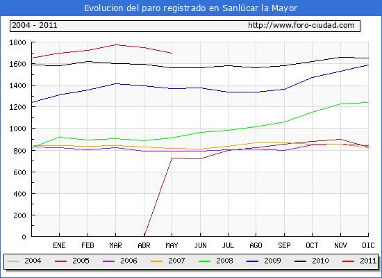 Evolucion  de los datos de parados para el Municipio de SANLUCAR LA MAYOR hasta MAYO del 2011.