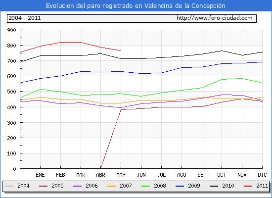 Evolucion  de los datos de parados para el Municipio de VALENCINA DE LA CONCEPCION hasta MAYO del 2011.