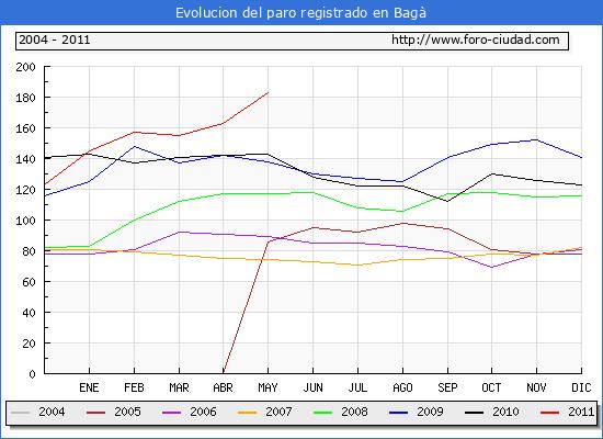 Evolucion  de los datos de parados para el Municipio de BAGA hasta MAYO del 2011.