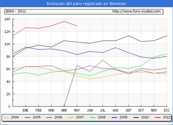 Evolucion  de los datos de parados para el Municipio de BIMENES hasta MAYO del 2011.