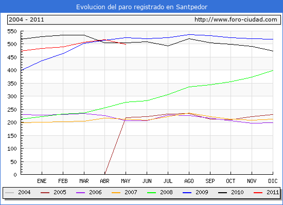 Evolucion  de los datos de parados para el Municipio de SANTPEDOR hasta MAYO del 2011.