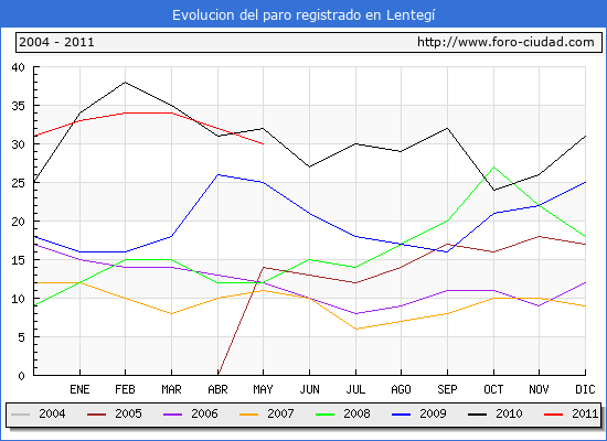 Evolucion  de los datos de parados para el Municipio de LENTEGI hasta MAYO del 2011.