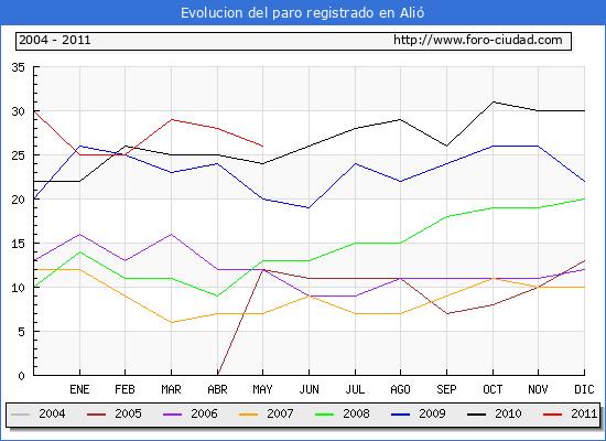 Evolucion  de los datos de parados para el Municipio de ALIO hasta MAYO del 2011.