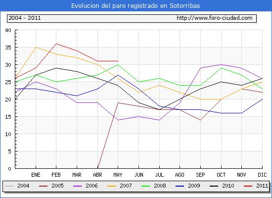 Evolucion  de los datos de parados para el Municipio de SOTORRIBAS hasta MAYO del 2011.