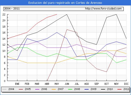 Evolucion  de los datos de parados para el Municipio de CORTES DE ARENOSO hasta MAYO del 2011.