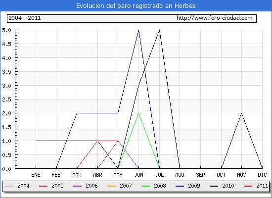 Evolucion  de los datos de parados para el Municipio de HERBES hasta MAYO del 2011.