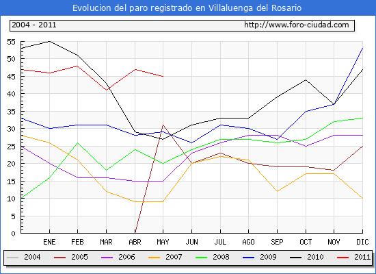 Evolucion  de los datos de parados para el Municipio de VILLALUENGA DEL ROSARIO hasta MAYO del 2011.