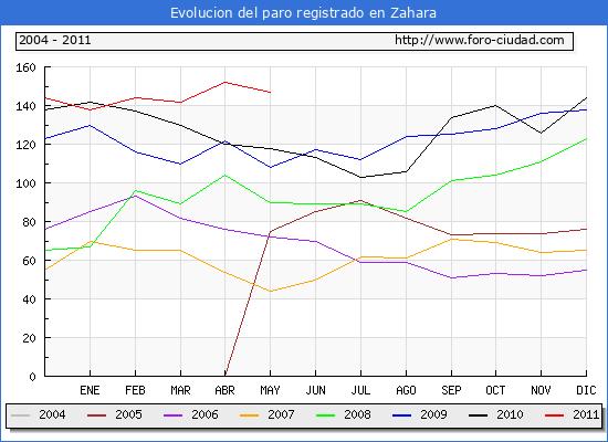 Evolucion  de los datos de parados para el Municipio de ZAHARA hasta MAYO del 2011.