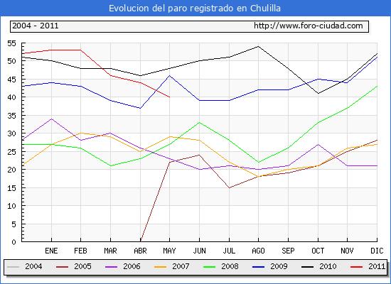 Evolucion  de los datos de parados para el Municipio de CHULILLA hasta MAYO del 2011.