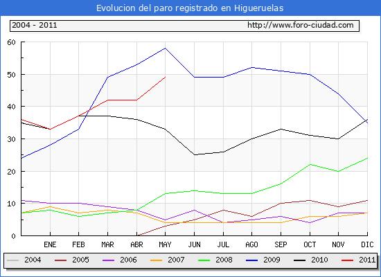 Evolucion  de los datos de parados para el Municipio de HIGUERUELAS hasta MAYO del 2011.
