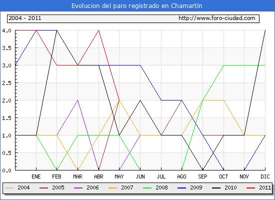 Evolucion  de los datos de parados para el Municipio de CHAMARTIN hasta MAYO del 2011.