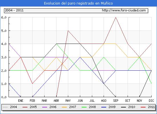 Evolucion  de los datos de parados para el Municipio de MU�ICO hasta MAYO del 2011.