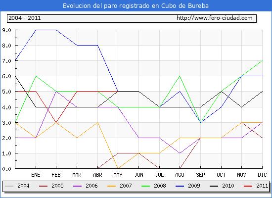 Evolucion  de los datos de parados para el Municipio de CUBO DE BUREBA hasta MAYO del 2011.