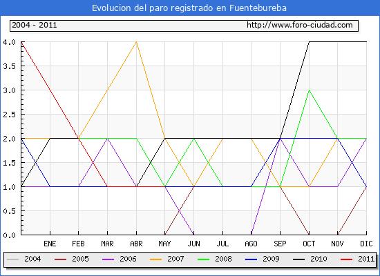 Evolucion  de los datos de parados para el Municipio de FUENTEBUREBA hasta MAYO del 2011.