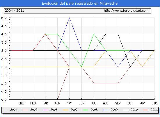 Evolucion  de los datos de parados para el Municipio de MIRAVECHE hasta MAYO del 2011.