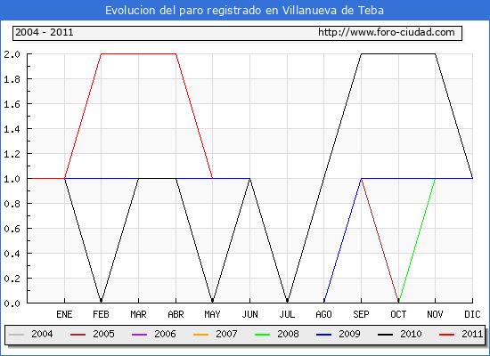Evolucion  de los datos de parados para el Municipio de VILLANUEVA DE TEBA hasta MAYO del 2011.