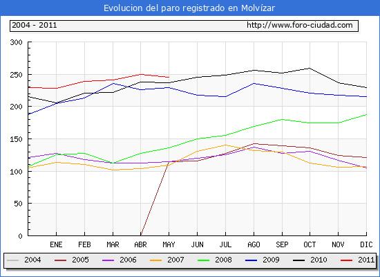 Evolucion  de los datos de parados para el Municipio de MOLVIZAR hasta MAYO del 2011.