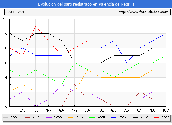 Evolucion  de los datos de parados para el Municipio de PALENCIA DE NEGRILLA hasta JUNIO del 2011.