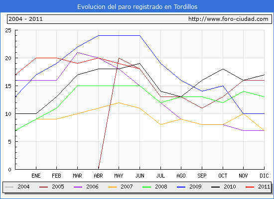Evolucion  de los datos de parados para el Municipio de TORDILLOS hasta JUNIO del 2011.
