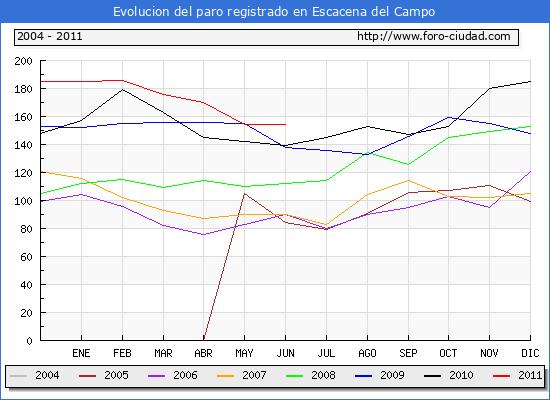 Evolucion  de los datos de parados para el Municipio de ESCACENA DEL CAMPO hasta JUNIO del 2011.