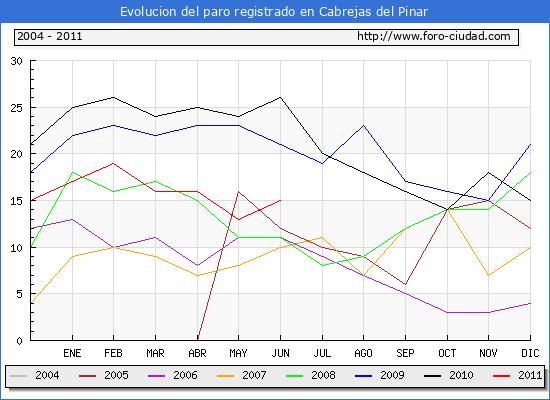 Evolucion  de los datos de parados para el Municipio de CABREJAS DEL PINAR hasta JUNIO del 2011.