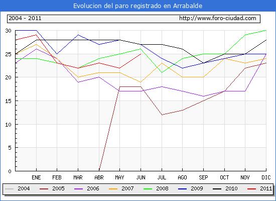 Evolucion  de los datos de parados para el Municipio de ARRABALDE hasta JUNIO del 2011.