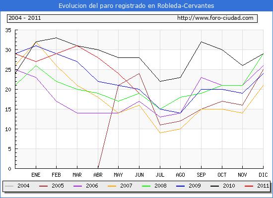 Evolucion  de los datos de parados para el Municipio de ROBLEDA-CERVANTES hasta JUNIO del 2011.