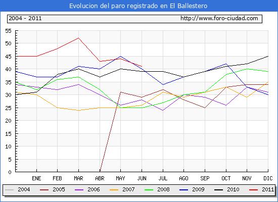 Evolucion  de los datos de parados para el Municipio de EL BALLESTERO hasta JUNIO del 2011.