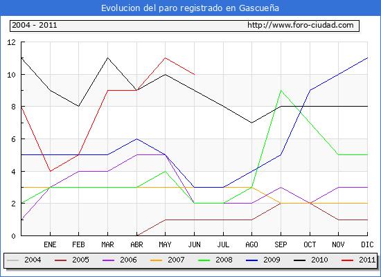 Evolucion  de los datos de parados para el Municipio de GASCUE�A hasta JUNIO del 2011.