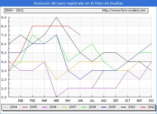 Evolucion  de los datos de parados para el Municipio de EL POBO DE DUE�AS hasta JUNIO del 2011.